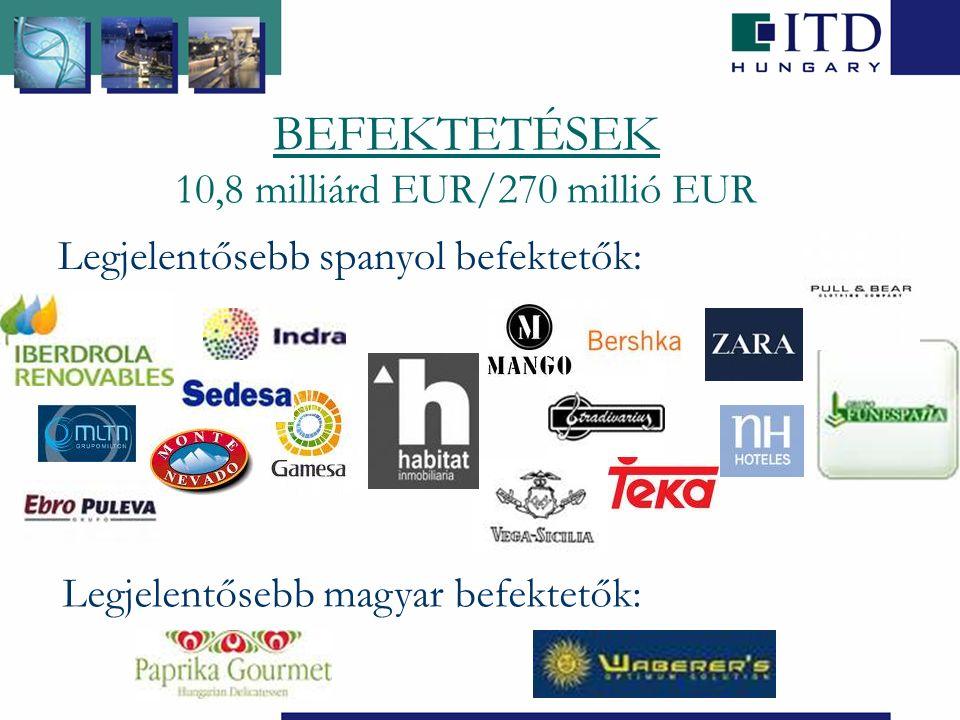 BEFEKTETÉSEK 10,8 milliárd EUR/270 millió EUR Legjelentősebb spanyol befektetők: Legjelentősebb magyar befektetők: