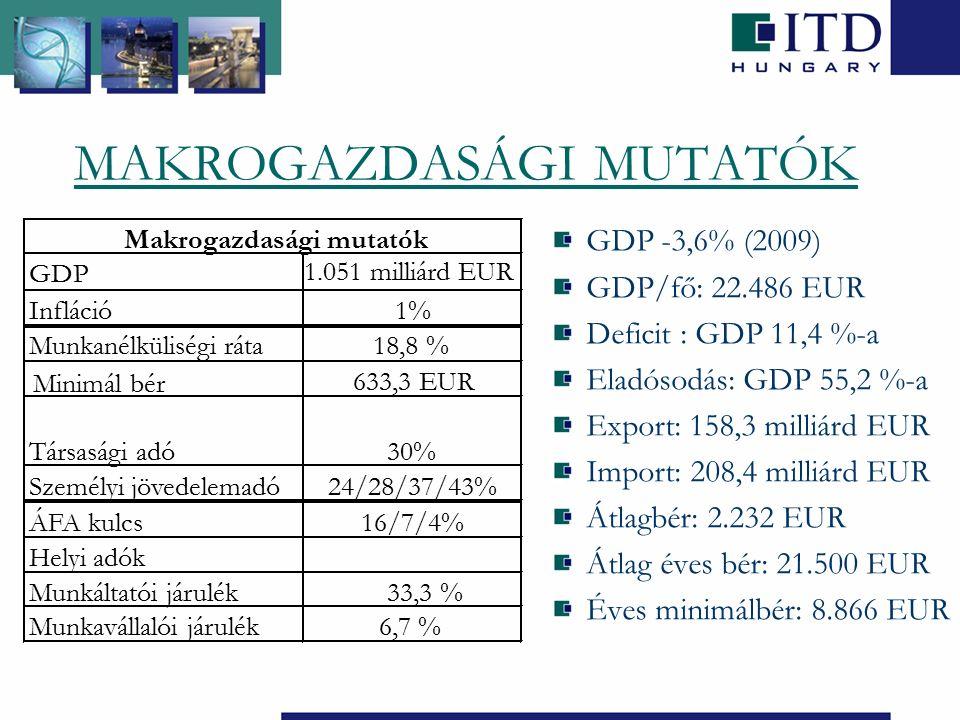 MAKROGAZDASÁGI MUTATÓK GDP -3,6% (2009) GDP/fő: 22.486 EUR Deficit : GDP 11,4 %-a Eladósodás: GDP 55,2 %-a Export: 158,3 milliárd EUR Import: 208,4 milliárd EUR Átlagbér: 2.232 EUR Átlag éves bér: 21.500 EUR Éves minimálbér: 8.866 EUR GDP 1.051 milliárd EUR Infláció1% Munkanélküliségi ráta18,8 % Minimál bér 633,3 EUR Társasági adó30% Személyi jövedelemadó24/28/37/43% ÁFA kulcs16/7/4% Helyi adók Munkáltatói járulék33,3 % Munkavállalói járulék6,7 % Makrogazdasági mutatók