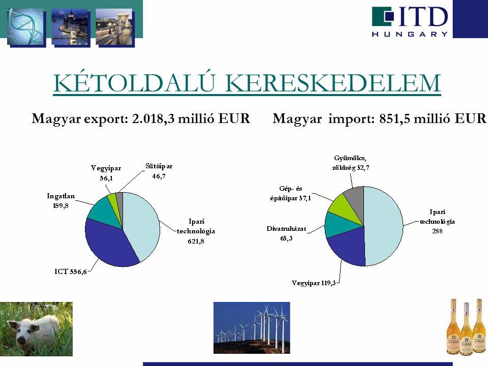 KÉTOLDALÚ KERESKEDELEM Magyar export: 2.018,3 millió EURMagyar import: 851,5 millió EUR