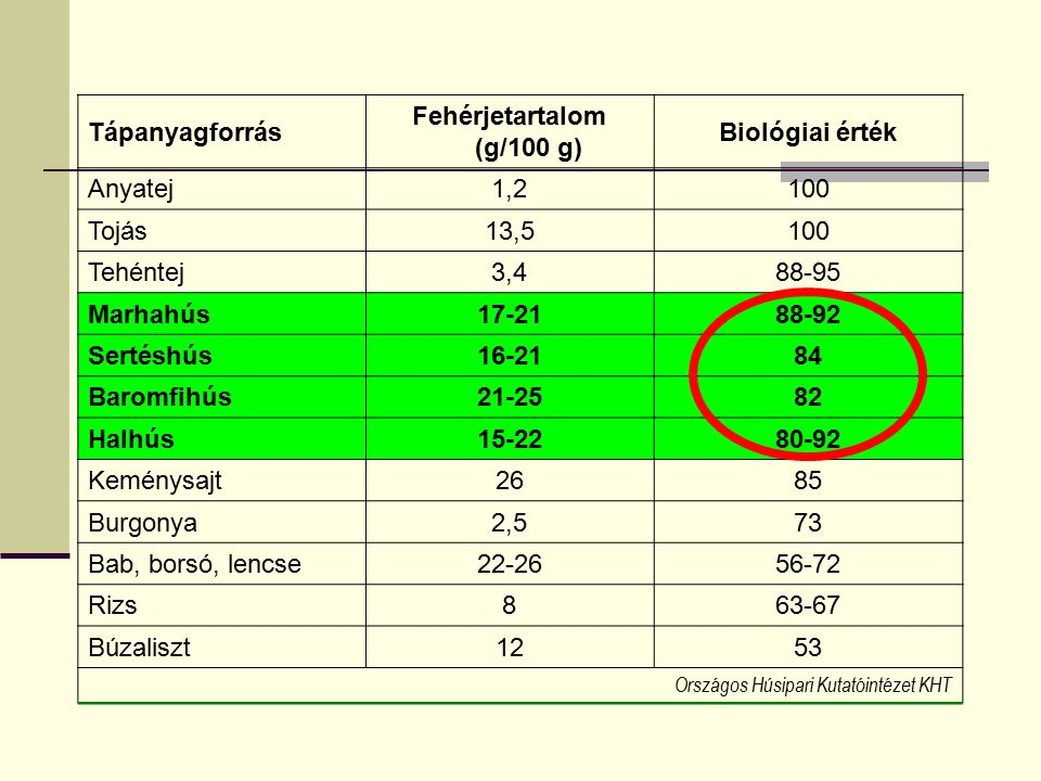 Tápanyagforrás Fehérjetartalom (g/100 g) Biológiai érték Anyatej1,2100 Tojás13,5100 Tehéntej3,488-95 Marhahús17-2188-92 Sertéshús16-2184 Baromfihús21-