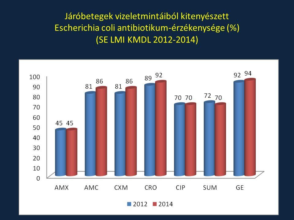 Járóbetegek vizeletmintáiból kitenyészett Escherichia coli antibiotikum-érzékenysége (%) (SE LMI KMDL 2012-2014)