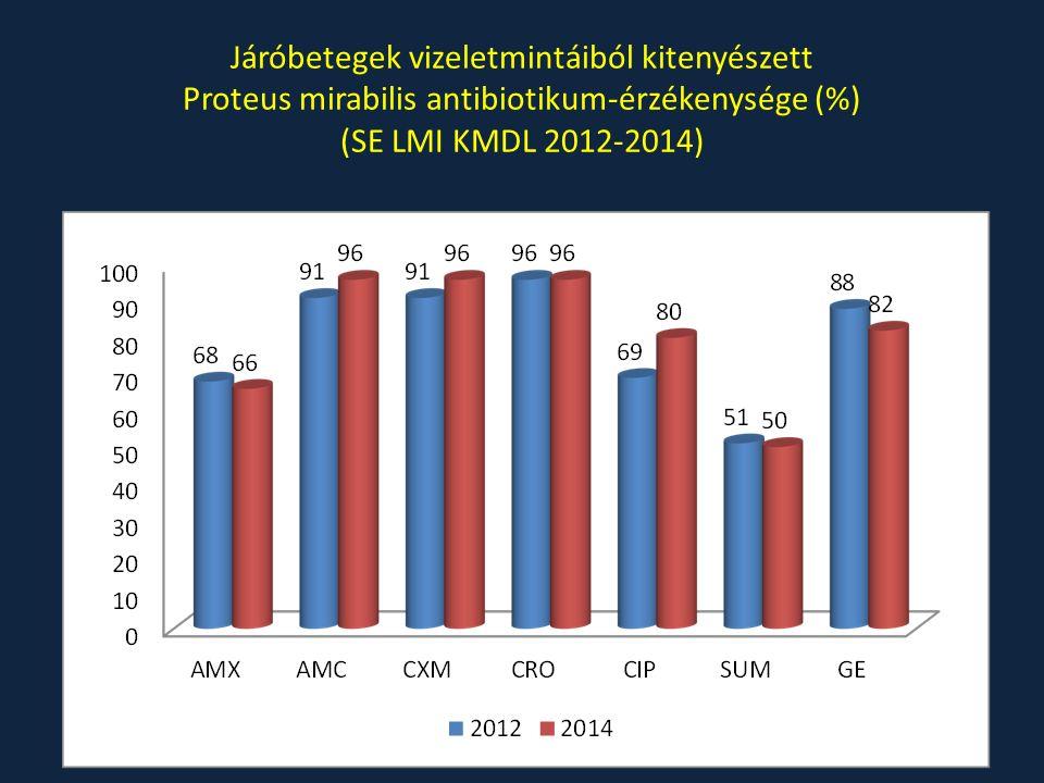 Járóbetegek vizeletmintáiból kitenyészett Proteus mirabilis antibiotikum-érzékenysége (%) (SE LMI KMDL 2012-2014)