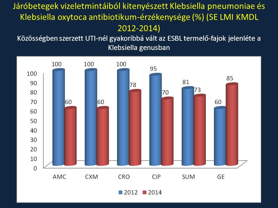 Járóbetegek vizeletmintáiból kitenyészett Klebsiella pneumoniae és Klebsiella oxytoca antibiotikum-érzékenysége (%) (SE LMI KMDL 2012-2014) Közösségben szerzett UTI-nél gyakoribbá vált az ESBL termelő-fajok jelenléte a Klebsiella genusban