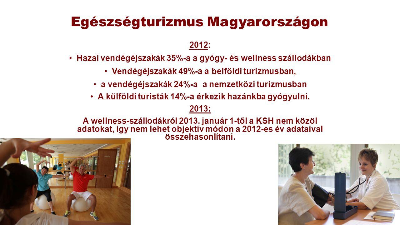 Egészségturizmus Magyarországon 2012: Hazai vendégéjszakák 35%-a a gyógy- és wellness szállodákban Vendégéjszakák 49%-a a belföldi turizmusban, a vend