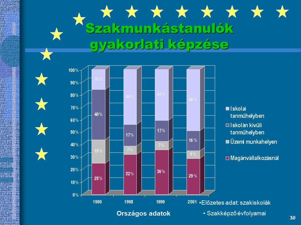 Gyakorlati képzés óraszámának alakulása Németországban és Magyarországon fémforgácsolókőművesélelmiszer vegyiárukereskedő óraszám 1645 1144 4288 1596
