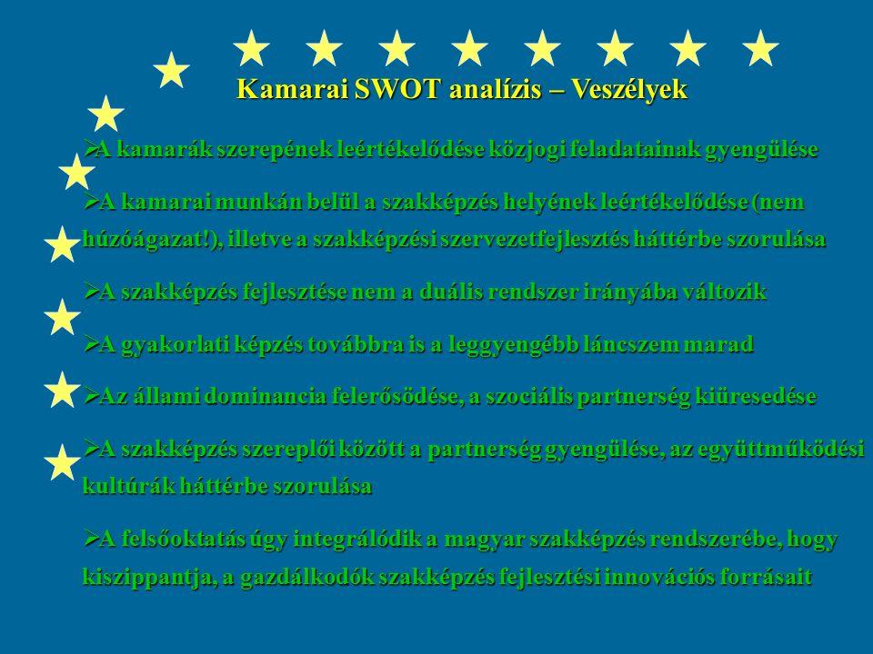 Magyarország felzárkózása az európai szakképzési piac élvonalába Gyakorlatorientáltság, készségszintű, gyakorlati és technológiai ismeretek Gyakorlatorientáltság, készségszintű, gyakorlati és technológiai ismeretek Önálló munkavégzés és munkatapasztalat Önálló munkavégzés és munkatapasztalat Kompetenciaközpontú képzés, legfontosabb tantárgy maga az élet Kompetenciaközpontú képzés, legfontosabb tantárgy maga az élet  Az önkéntes kamarai rendszer - teljeskörű regisztráció  A kamarák a szakképzésben meghatározó, befolyásoló szerepet vállalnak Nemzeti szakképzés fejlesztési koncepció 2001-2004, szakképzési törvény 2003.