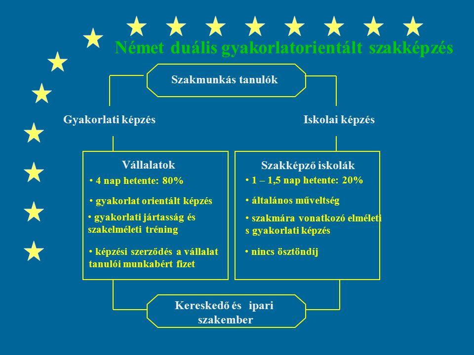 3 A szakképzési modellek Fejlődésének trendje Erős munkaerő-piaci irányultságú gyakorlatorientált szakképzés, moduláris képzés előnyeinek adaptálásával:  duális-,  alternáló szakképzés