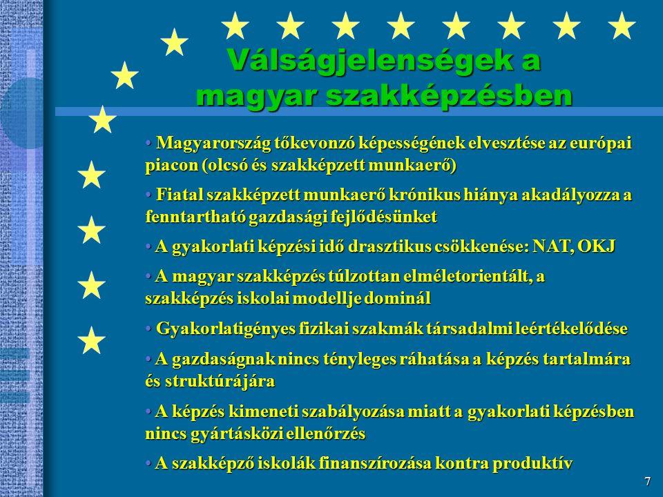 6 A magyar szakképzés átalakulásának szakaszai 1990-2002 1990 -1993 A magyar szakképzés válsága Nagyüzemi gyakorlati képzőhelyek tömeges megszűnéseNagyüzemi gyakorlati képzőhelyek tömeges megszűnése Tömeges ifjúsági munkanélküliség kezeléseTömeges ifjúsági munkanélküliség kezelése VálságmenedzselésVálságmenedzselés 1994 - 1996 Konszolidáció Törvényi szabályozás keretének kialakításaTörvényi szabályozás keretének kialakítása 1997 - 1998 Új fejlődési pályára állás Termelékenység és versenyképesség növeléseTermelékenység és versenyképesség növelése Kvalifikált, szakképzett munkaerő iránti kereslet növekedéseKvalifikált, szakképzett munkaerő iránti kereslet növekedése Uniós csatlakozásra történő szellemi - cselekvési felkészülésUniós csatlakozásra történő szellemi - cselekvési felkészülés A szakképzés válságjelenségeinek kezelése: kormányprogramA szakképzés válságjelenségeinek kezelése: kormányprogram
