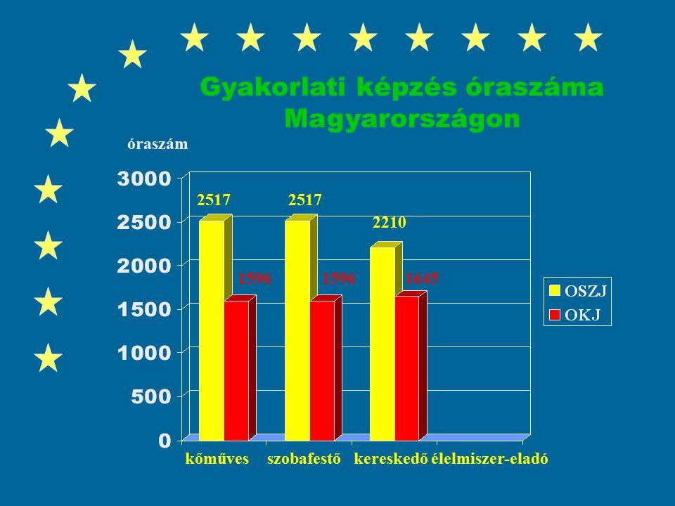 Gyakorlati képzés óraszáma Magyarországon kőművesszobafestőkereskedő élelmiszer-eladó 2517 1645 óraszám 2210 1596 2517 1596