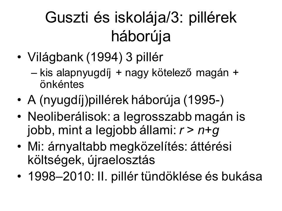 Guszti és iskolája/3: pillérek háborúja Világbank (1994) 3 pillér –kis alapnyugdíj + nagy kötelező magán + önkéntes A (nyugdíj)pillérek háborúja (1995-) Neoliberálisok: a legrosszabb magán is jobb, mint a legjobb állami: r > n+g Mi: árnyaltabb megközelítés: áttérési költségek, újraelosztás 1998–2010: II.