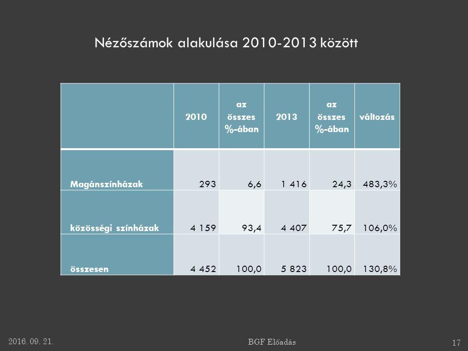 2010 az összes %-ában 2013 az összes %-ában változás Magánszínházak2936,61 41624,3483,3% közösségi színházak4 15993,44 40775,7106,0% összesen4 452100,05 823100,0130,8% Nézőszámok alakulása 2010-2013 között 2016.