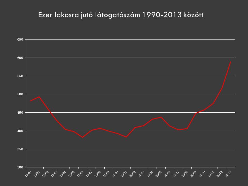 Ezer lakosra jutó látogatószám 1990-2013 között
