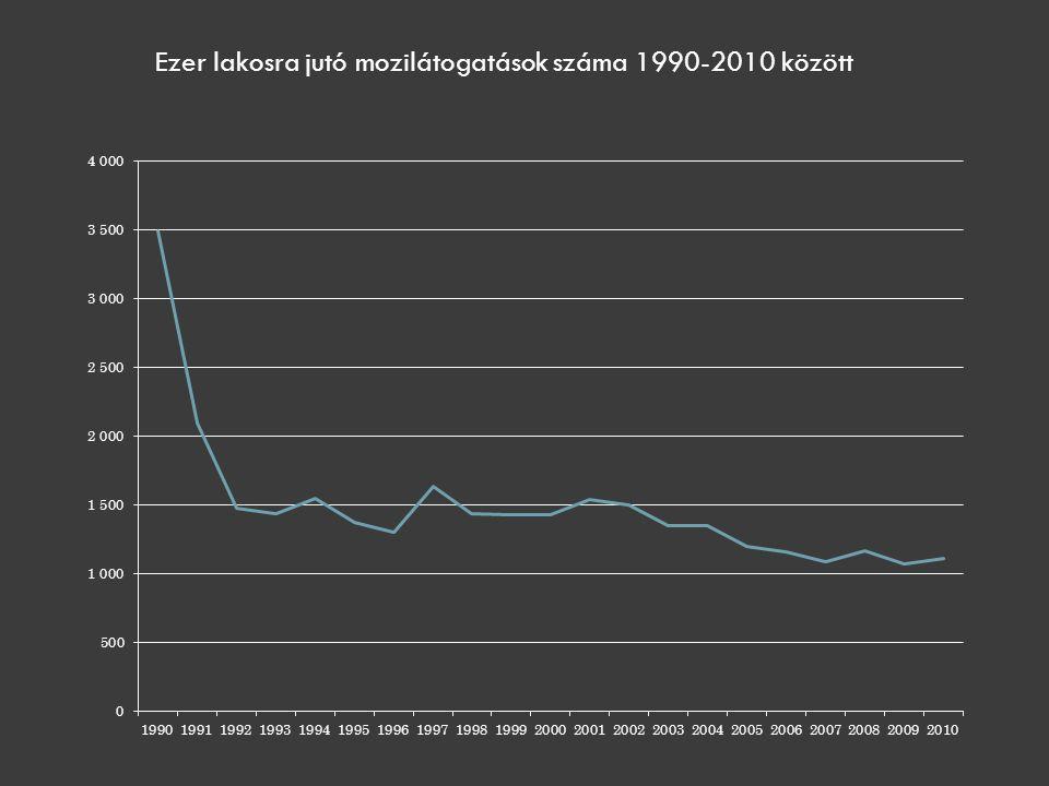 Ezer lakosra jutó mozilátogatások száma 1990-2010 között