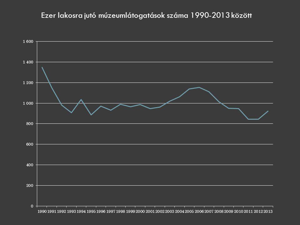 Ezer lakosra jutó múzeumlátogatások száma 1990-2013 között
