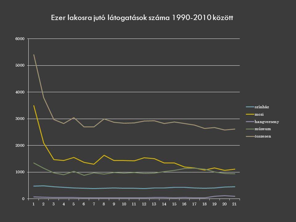 Ezer lakosra jutó látogatások száma 1990-2010 között