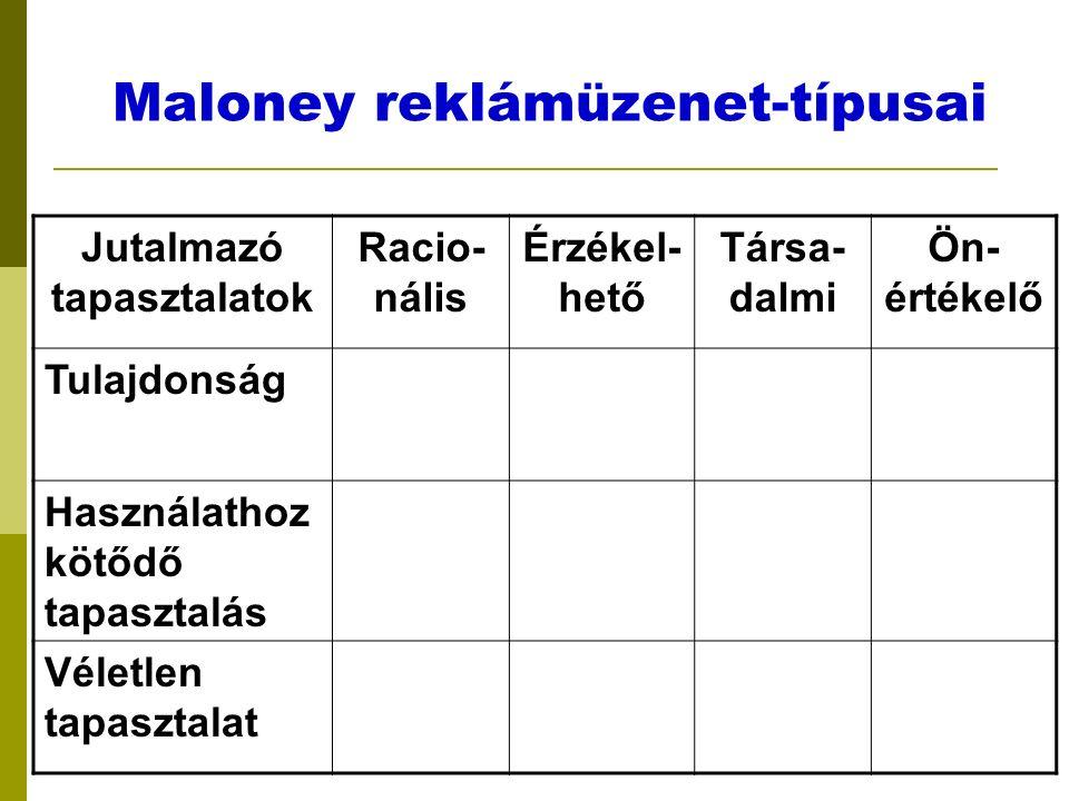 Maloney reklámüzenet-típusai Jutalmazó tapasztalatok Racio- nális Érzékel- hető Társa- dalmi Ön- értékelő Tulajdonság Használathoz kötődő tapasztalás Véletlen tapasztalat