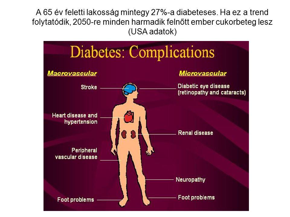 A 65 év feletti lakosság mintegy 27%-a diabeteses. Ha ez a trend folytatódik, 2050-re minden harmadik felnőtt ember cukorbeteg lesz (USA adatok)