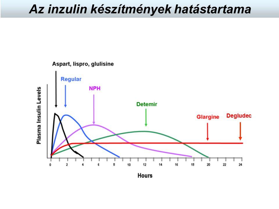 Az inzulin készítmények hatástartamaDegludec