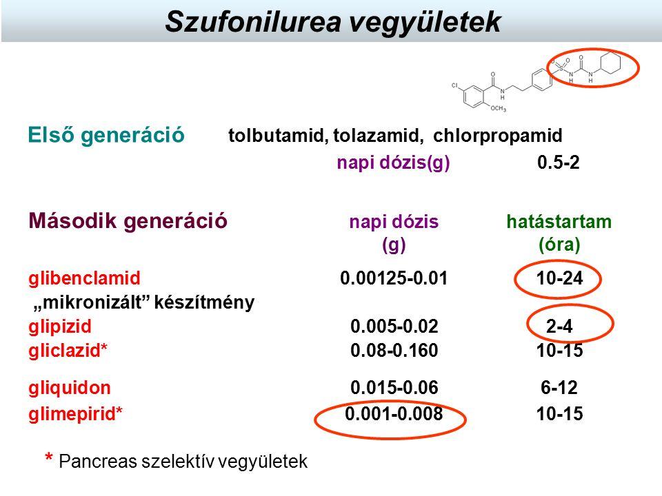 Első generáció tolbutamid, tolazamid, chlorpropamid napi dózis(g) 0.5-2 Második generáció napi dózis hatástartam (g) (óra) glibenclamid0.00125-0.0110-