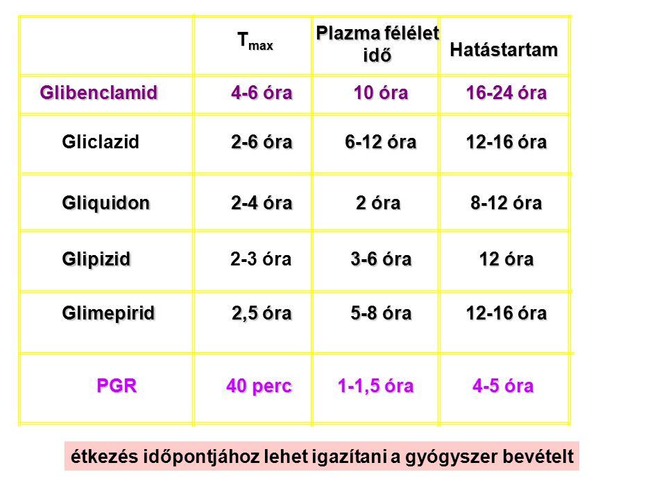 12-16 óra 5-8 óra 5-8 óra 2,5 óra Glimepirid 12 óra 3-6 óra 3-6 óra2-3 óraGlipizid 8-12 óra 2 óra 2-4 óra Gliquidon 12-16 óra 6-12 óra 6-12 óra 2-6 ór