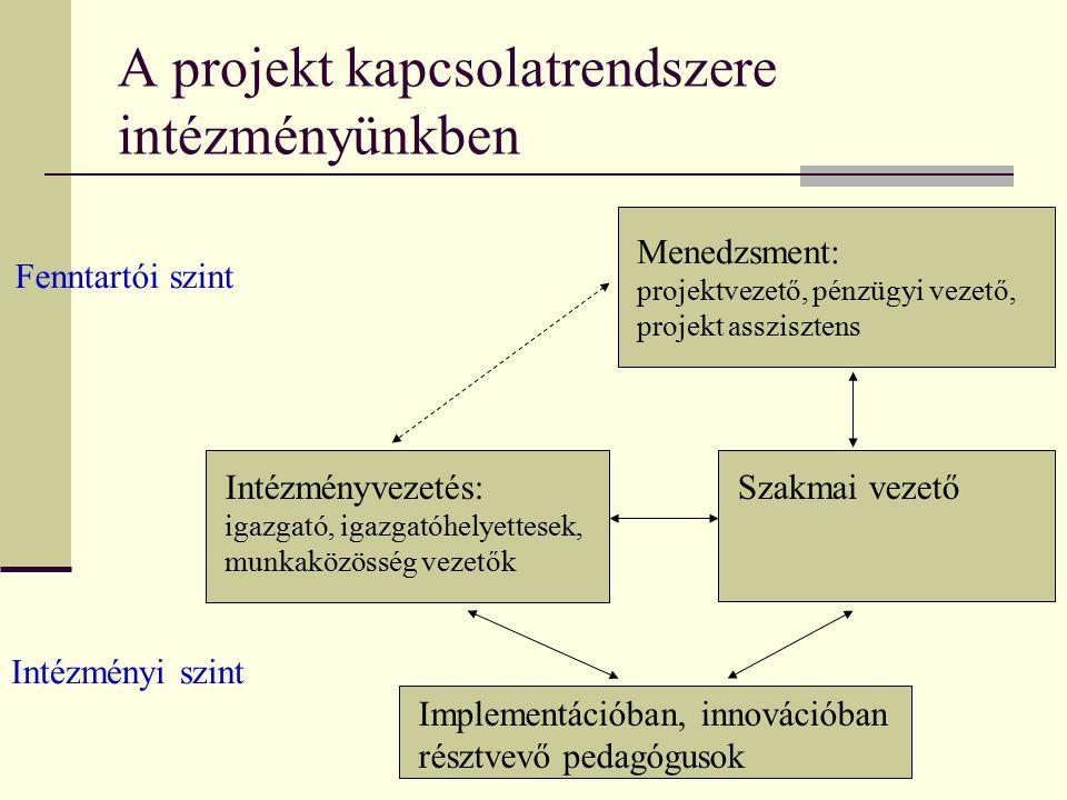 A projekt kapcsolatrendszere intézményünkben Fenntartói szint Intézményi szint Menedzsment: projektvezető, pénzügyi vezető, projekt asszisztens Intézményvezetés: igazgató, igazgatóhelyettesek, munkaközösség vezetők Szakmai vezető Implementációban, innovációban résztvevő pedagógusok