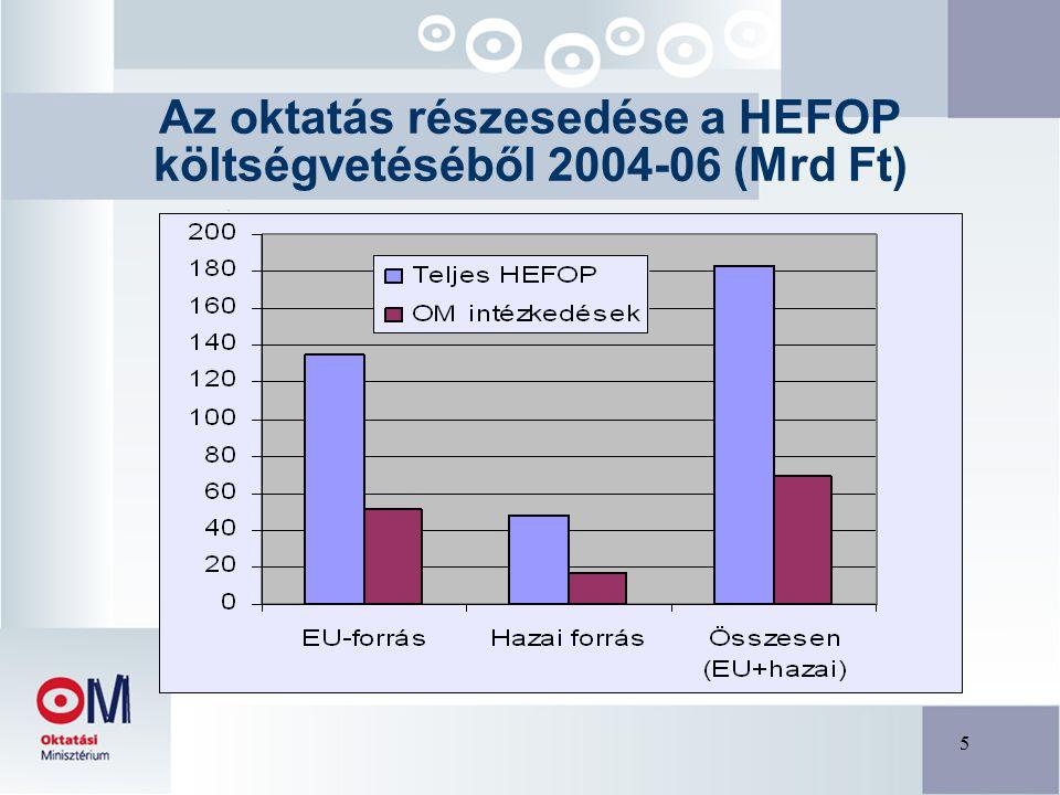 6 Az oktatás részesedése a ROP költségvetéséből 2004-06 (Mrd Ft)