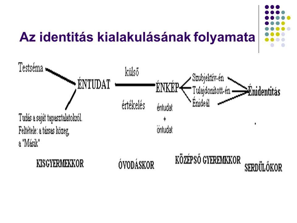Az identitás kialakulásának folyamata