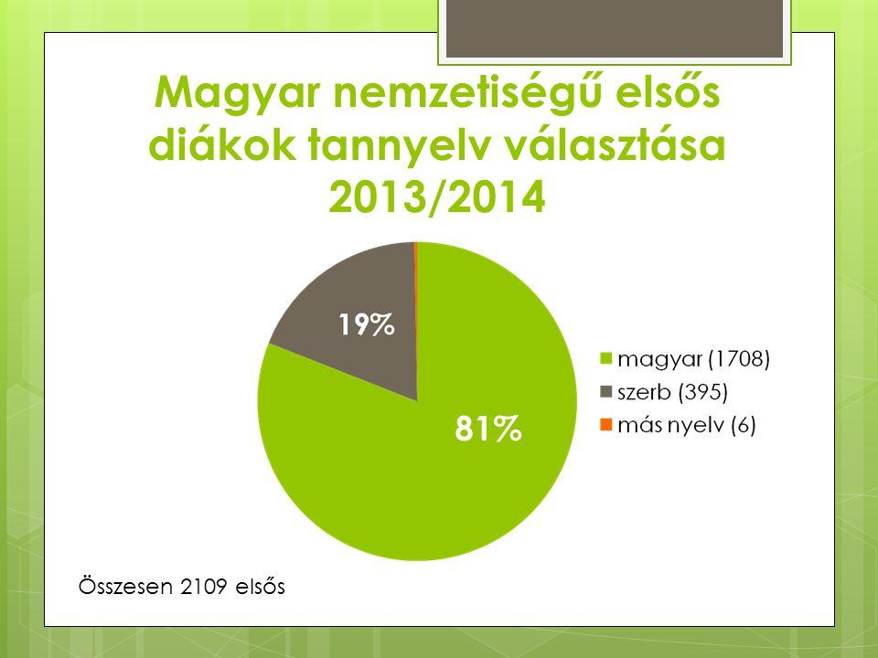 Magyar nemzetiségű elsős diákok tannyelv választása 2013/2014 81% Összesen 2109 elsős