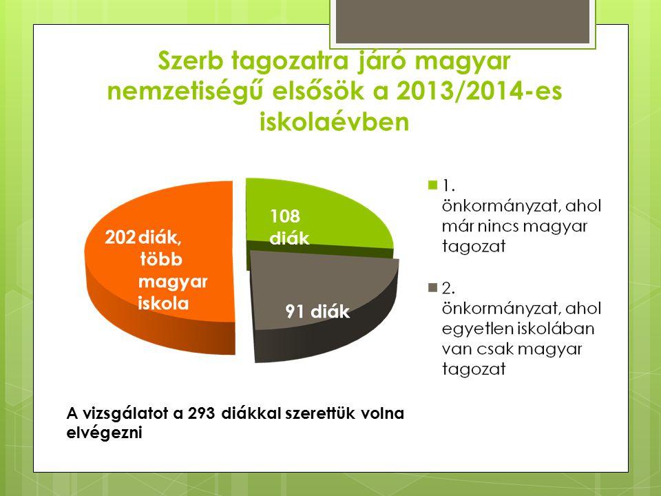 Szerb tagozatra járó magyar nemzetiségű elsősök a 2013/2014-es iskolaévben 108 diák A vizsgálatot a 293 diákkal szerettük volna elvégezni