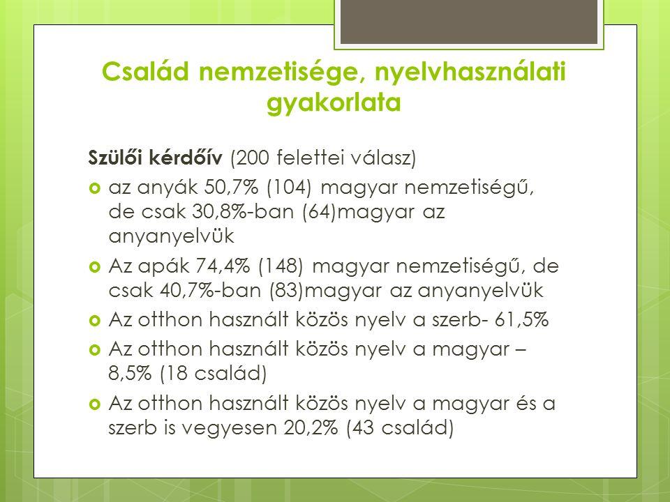 Család nemzetisége, nyelvhasználati gyakorlata Szülői kérdőív (200 felettei válasz)  az anyák 50,7% (104) magyar nemzetiségű, de csak 30,8%-ban (64)magyar az anyanyelvük  Az apák 74,4% (148) magyar nemzetiségű, de csak 40,7%-ban (83)magyar az anyanyelvük  Az otthon használt közös nyelv a szerb- 61,5%  Az otthon használt közös nyelv a magyar – 8,5% (18 család)  Az otthon használt közös nyelv a magyar és a szerb is vegyesen 20,2% (43 család)
