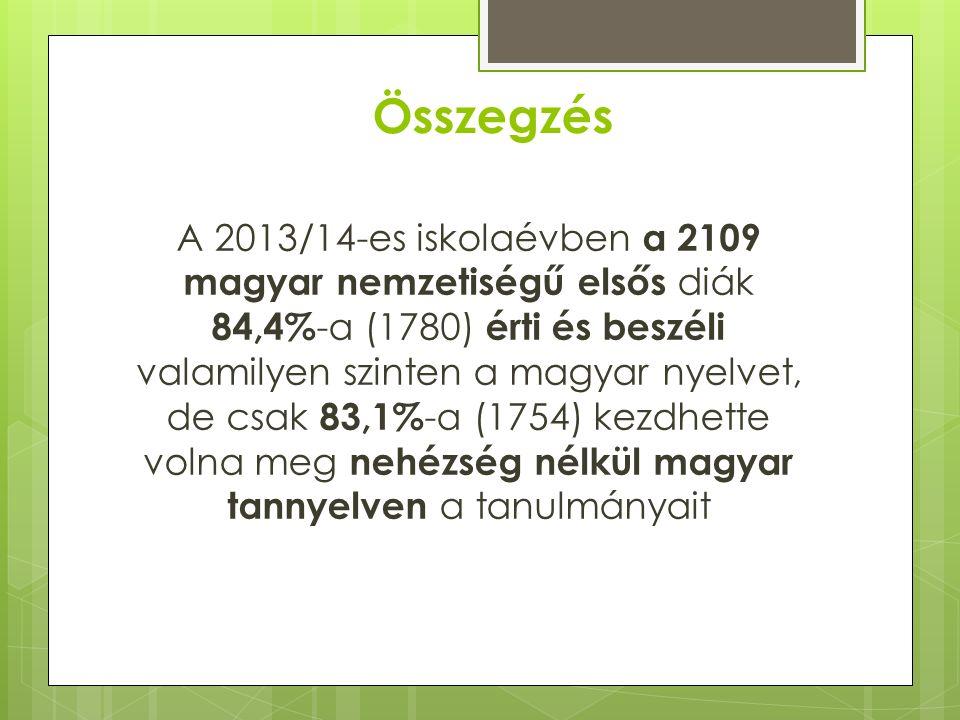 Összegzés A 2013/14-es iskolaévben a 2109 magyar nemzetiségű elsős diák 84,4% -a (1780) érti és beszéli valamilyen szinten a magyar nyelvet, de csak 83,1% -a (1754) kezdhette volna meg nehézség nélkül magyar tannyelven a tanulmányait