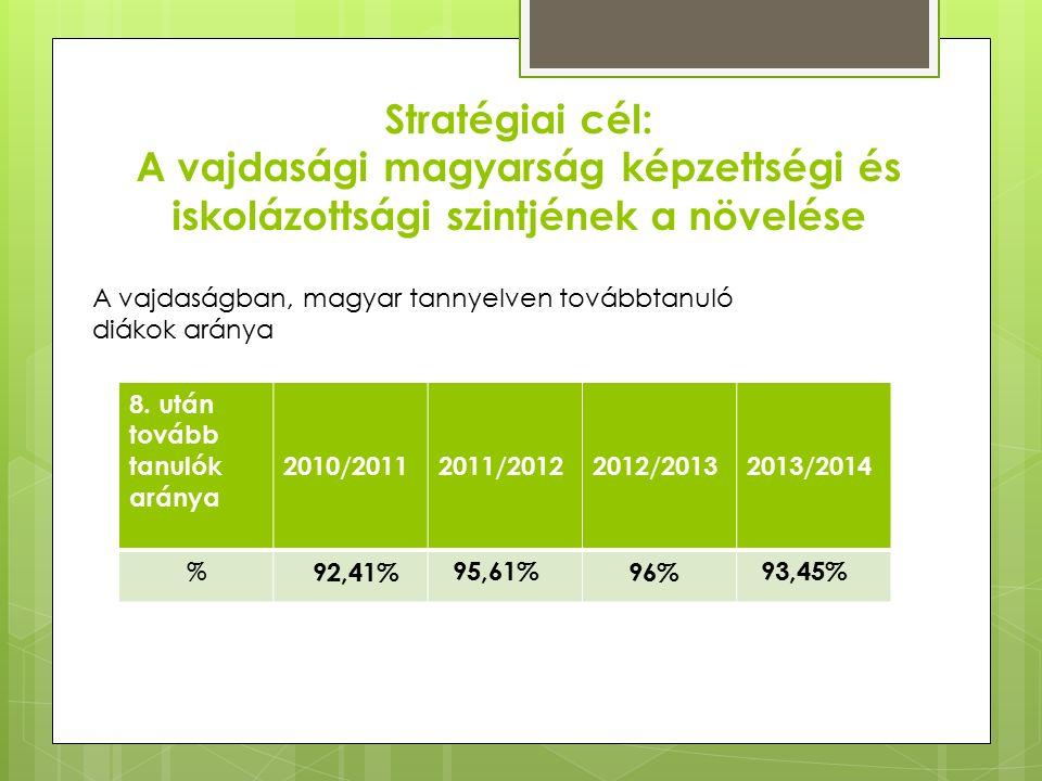 Stratégiai cél: A vajdasági magyarság képzettségi és iskolázottsági szintjének a növelése 8.