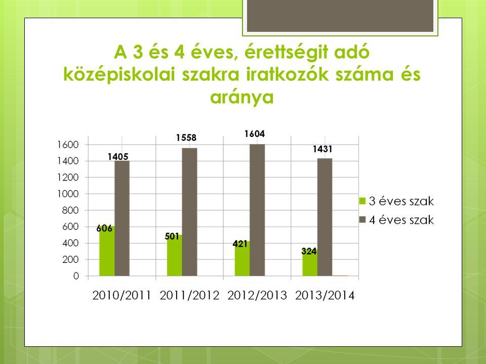 A 3 és 4 éves, érettségit adó középiskolai szakra iratkozók száma és aránya 606