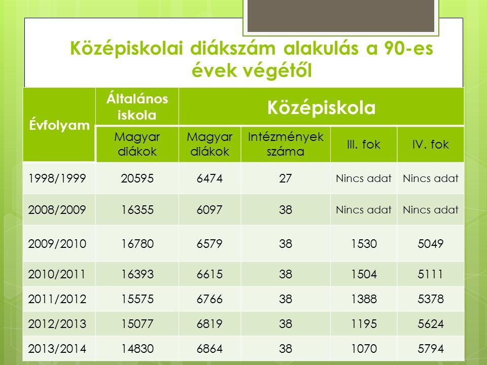 Középiskolai diákszám alakulás a 90-es évek végétől Évfolyam Általános iskola Középiskola Magyar diákok Intézmények száma III.