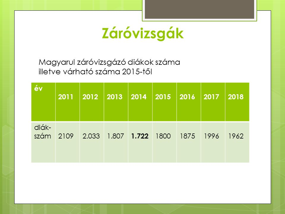 Záróvizsgák év 2011 2012 2013 20142015201620172018 diák- szám 2109 2.0331.807 1.722 1800187519961962 Magyarul záróvizsgázó diákok száma illetve várható száma 2015-től