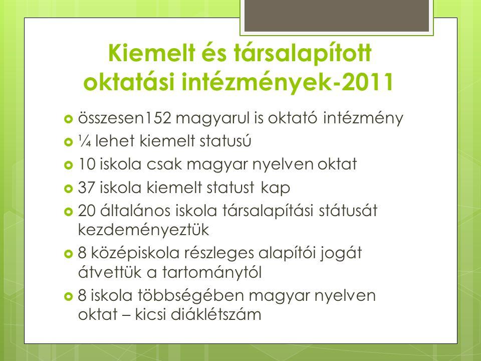 Kiemelt és társalapított oktatási intézmények-2011  összesen152 magyarul is oktató intézmény  ¼ lehet kiemelt statusú  10 iskola csak magyar nyelven oktat  37 iskola kiemelt statust kap  20 általános iskola társalapítási státusát kezdeményeztük  8 középiskola részleges alapítói jogát átvettük a tartománytól  8 iskola többségében magyar nyelven oktat – kicsi diáklétszám