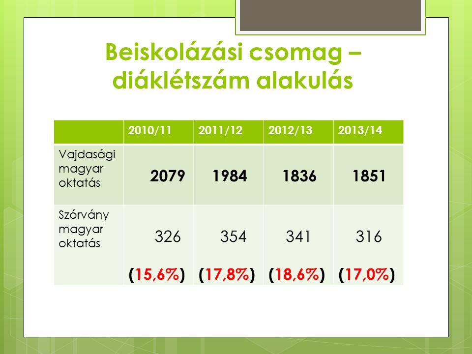 Beiskolázási csomag – diáklétszám alakulás 2010/112011/122012/132013/14 Vajdasági magyar oktatás 2079 1984 1836 1851 Szórvány magyar oktatás 326 (15,6%) 354 (17,8%) 341 (18,6%) 316 (17,0%)