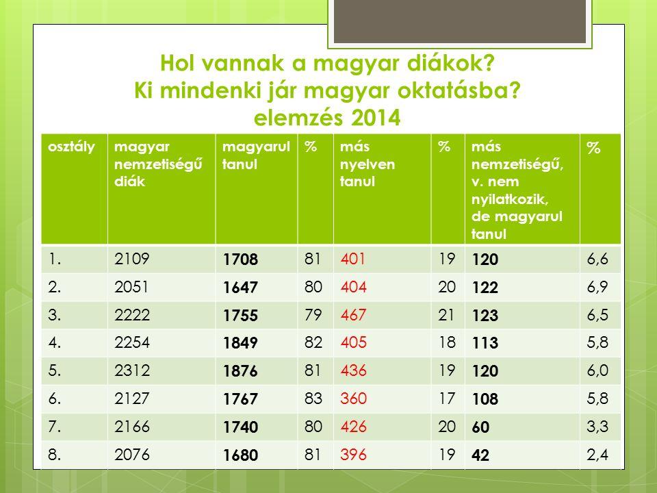 Hol vannak a magyar diákok. Ki mindenki jár magyar oktatásba.