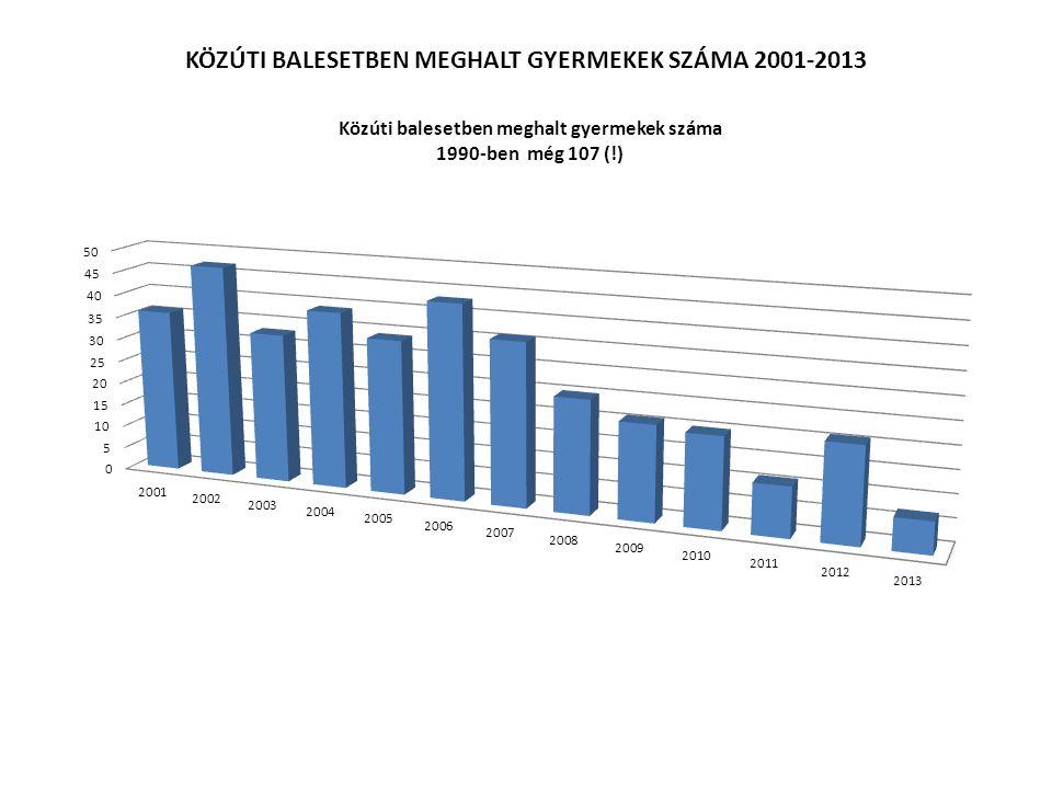 KÖZÚTI BALESETBEN MEGHALT GYERMEKEK SZÁMA 2001-2013