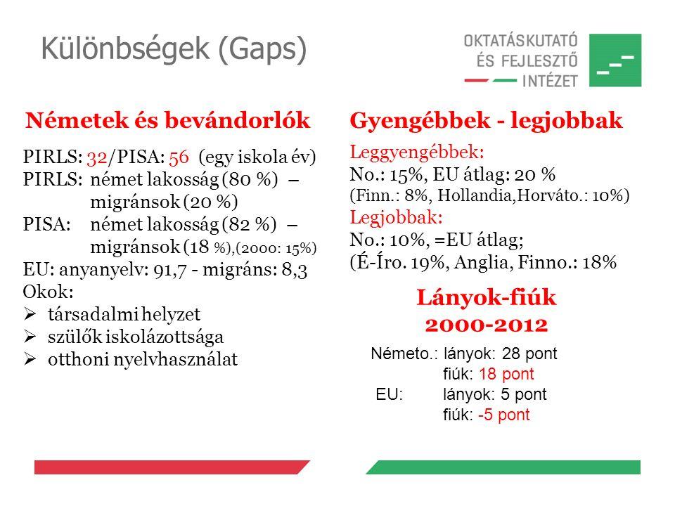Különbségek (Gaps) Németek és bevándorlók PIRLS: 32/PISA: 56 (egy iskola év) PIRLS: német lakosság (80 %) – migránsok (20 %) PISA: német lakosság (82 %) – migránsok (18 %),(2000: 15%) EU: anyanyelv: 91,7 - migráns: 8,3 Okok:  társadalmi helyzet  szülők iskolázottsága  otthoni nyelvhasználat Gyengébbek - legjobbak Leggyengébbek: No.: 15%, EU átlag: 20 % (Finn.: 8%, Hollandia,Horváto.: 10%) Legjobbak: No.: 10%, =EU átlag; (É-Íro.