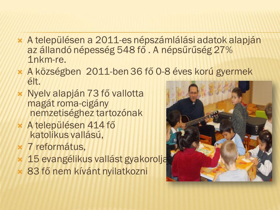  A településen a 2011-es népszámlálási adatok alapján az állandó népesség 548 fő.