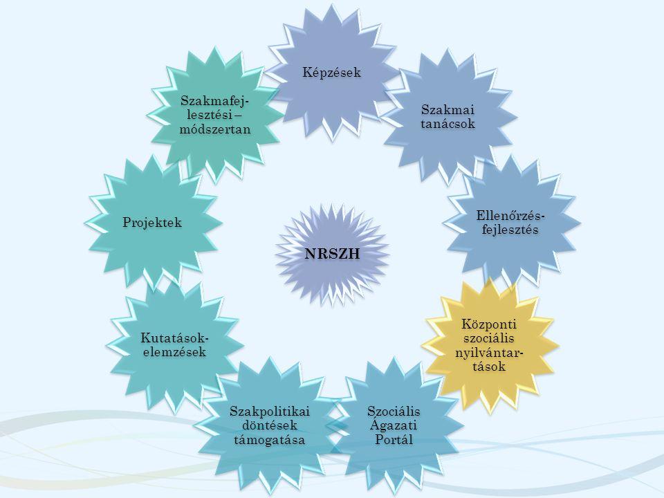 NRSZH Képzések Szakmai tanácsok Ellenőrzés- fejlesztés Központi szociális nyilvántar- tások Szociális Ágazati Portál Szakpolitikai döntések támogatása Kutatások- elemzések Projektek Szakmafej- lesztési – módszertan