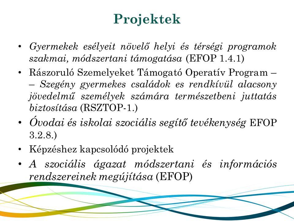 Projektek Gyermekek esélyeit növelő helyi és térségi programok szakmai, módszertani támogatása (EFOP 1.4.1) Rászoruló Szemelyeket Támogató Operatív Program – – Szegény gyermekes családok es rendkívül alacsony jövedelmű személyek számára természetbeni juttatás biztosítása (RSZTOP-1.) Óvodai és iskolai szociális segítő tevékenység EFOP 3.2.8.) Képzéshez kapcsolódó projektek A szociális ágazat módszertani és információs rendszereinek megújítása (EFOP)
