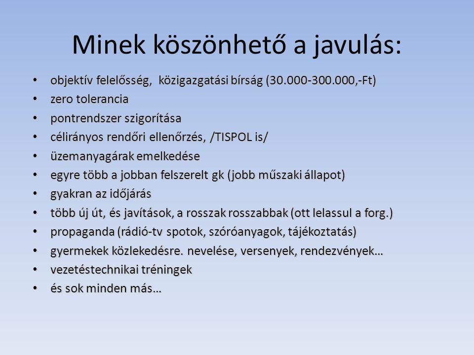 Minek köszönhető a javulás: objektív felelősség, közigazgatási bírság (30.000-300.000,-Ft) objektív felelősség, közigazgatási bírság (30.000-300.000,-Ft) zero tolerancia zero tolerancia pontrendszer szigorítása pontrendszer szigorítása célirányos rendőri ellenőrzés, /TISPOL is/ célirányos rendőri ellenőrzés, /TISPOL is/ üzemanyagárak emelkedése üzemanyagárak emelkedése egyre több a jobban felszerelt gk (jobb műszaki állapot) egyre több a jobban felszerelt gk (jobb műszaki állapot) gyakran az időjárás gyakran az időjárás több új út, és javítások, a rosszak rosszabbak (ott lelassul a forg.) több új út, és javítások, a rosszak rosszabbak (ott lelassul a forg.) propaganda (rádió-tv spotok, szóróanyagok, tájékoztatás) propaganda (rádió-tv spotok, szóróanyagok, tájékoztatás) gyermekek közlekedésre.