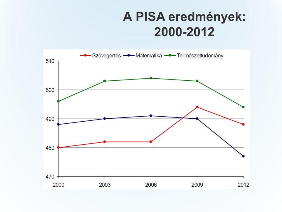 A PISA eredmények: 2000-2012