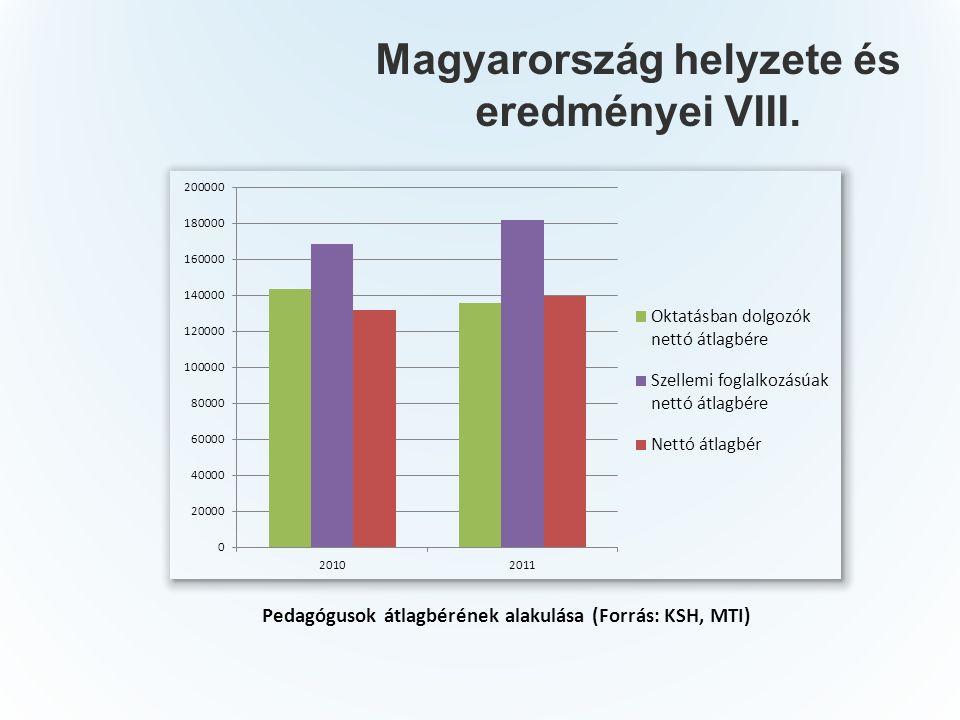 Magyarország helyzete és eredményei VIII. Pedagógusok átlagbérének alakulása (Forrás: KSH, MTI)