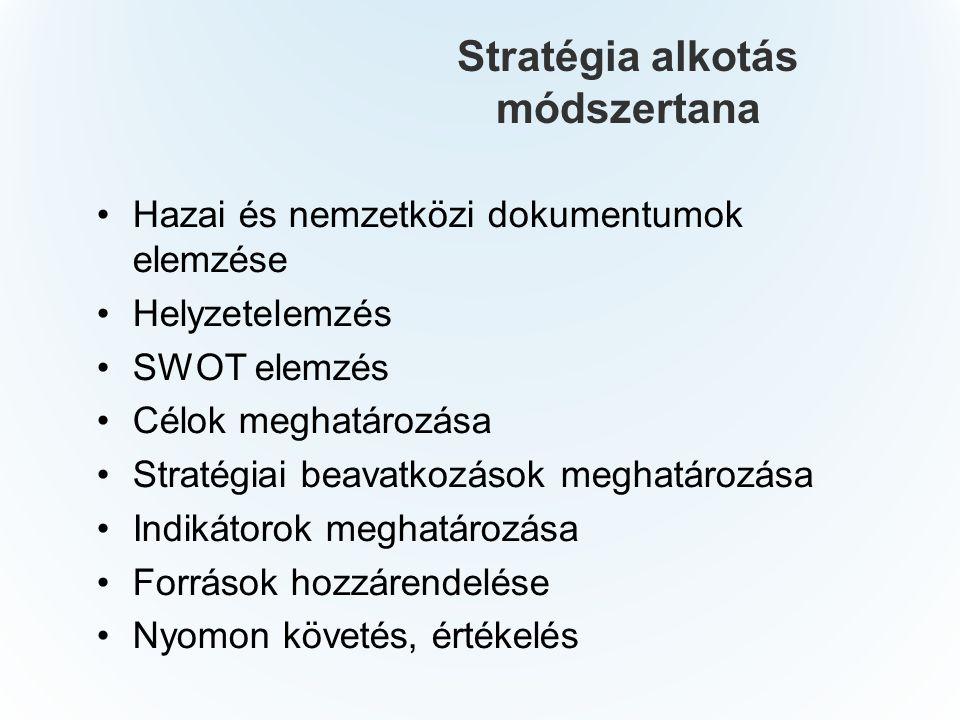 Stratégia alkotás módszertana Hazai és nemzetközi dokumentumok elemzése Helyzetelemzés SWOT elemzés Célok meghatározása Stratégiai beavatkozások meghatározása Indikátorok meghatározása Források hozzárendelése Nyomon követés, értékelés