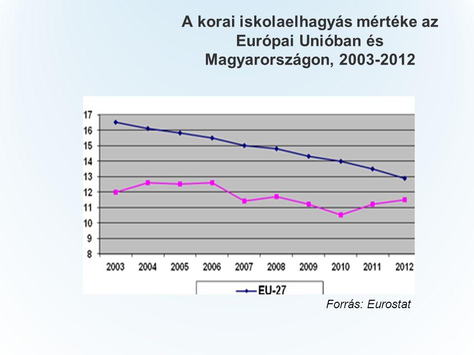 A korai iskolaelhagyás mértéke az Európai Unióban és Magyarországon, 2003-2012 Forrás: Eurostat