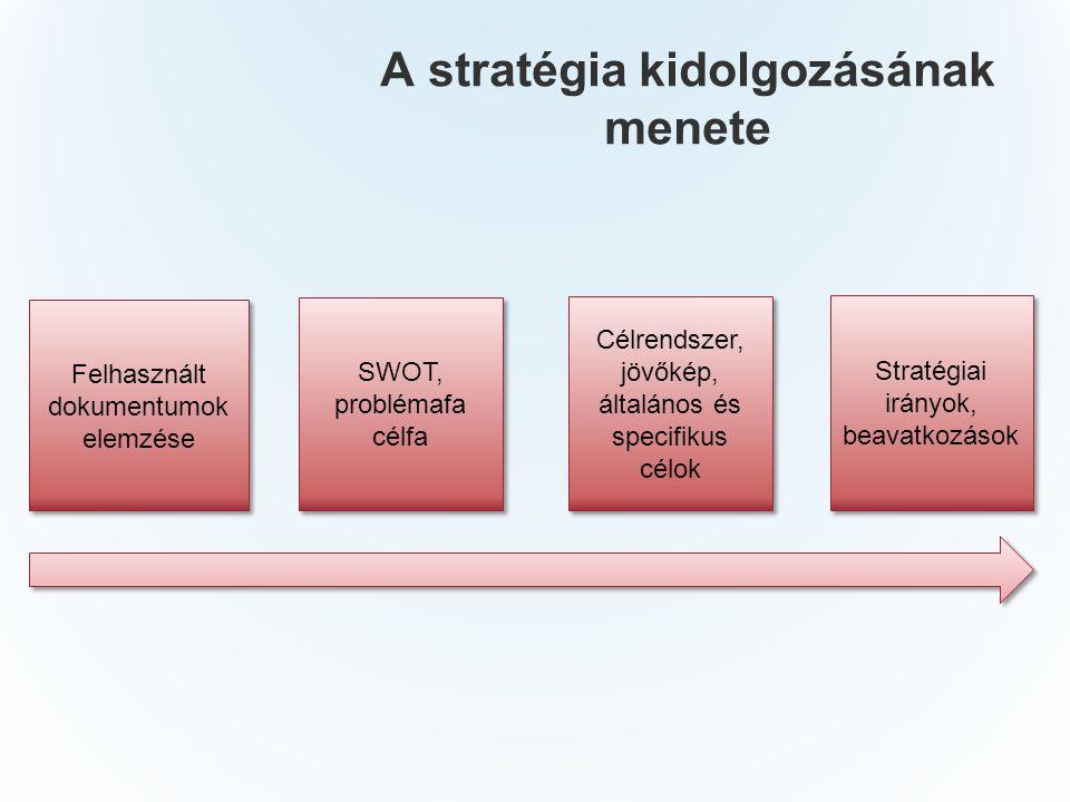A stratégia kidolgozásának menete Felhasznált dokumentumok elemzése SWOT, problémafa célfa Célrendszer, jövőkép, általános és specifikus célok Stratégiai irányok, beavatkozások