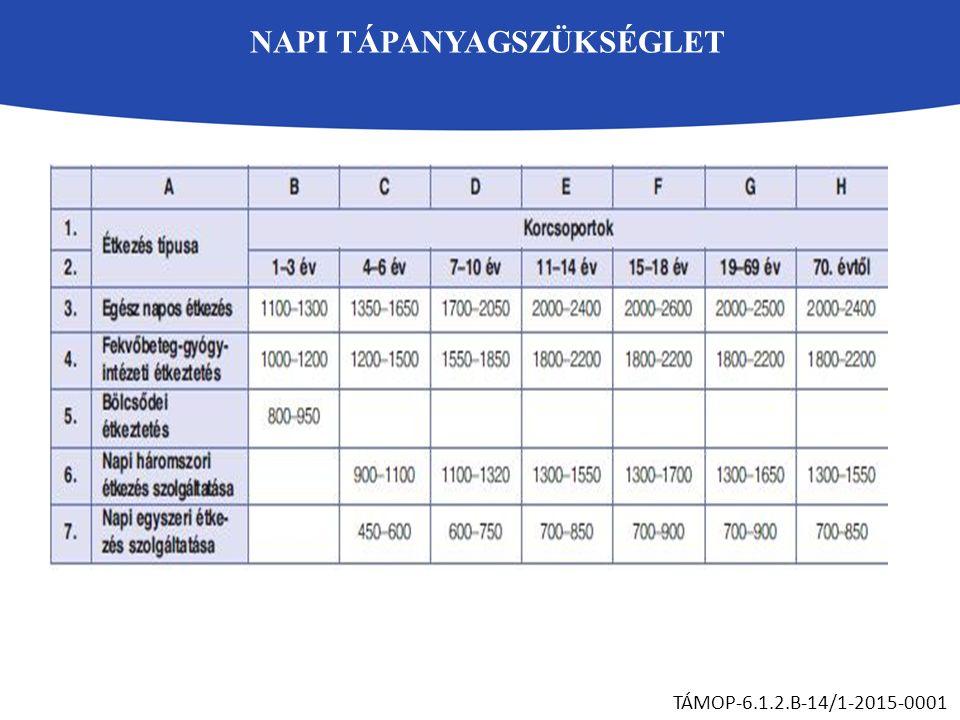 NAPI TÁPANYAGSZÜKSÉGLET TÁMOP-6.1.2.B-14/1-2015-0001